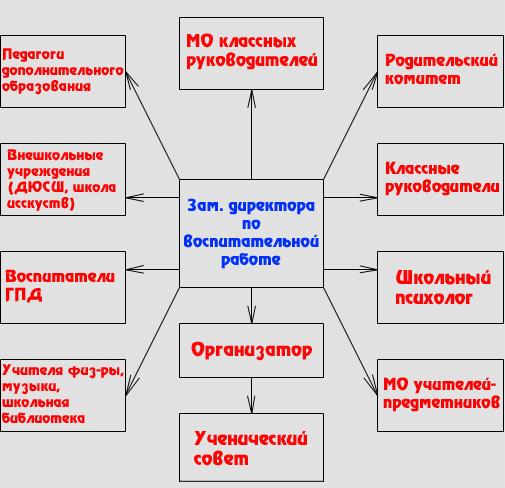 Схема работы заместителя
